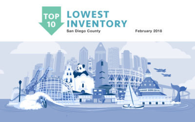 Top 10 Lowest Inventory Feb 2018